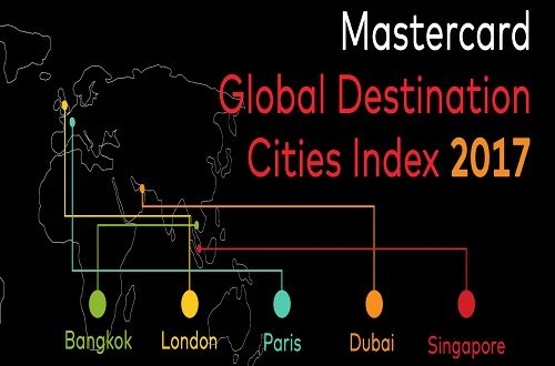 most visited cities